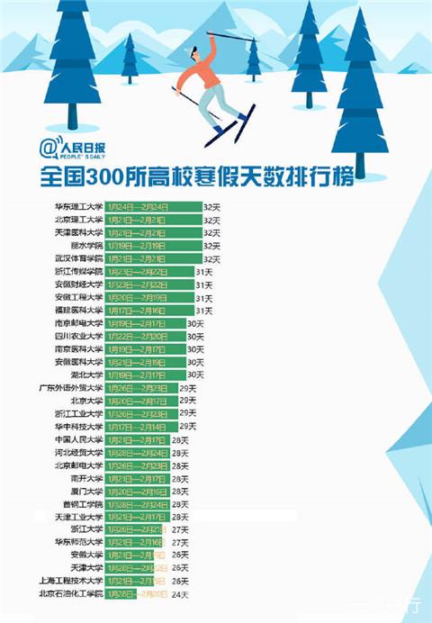 高校寒假放假天数谁最长 2019寒假天数排行榜