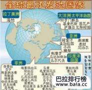 世界最不发达国家排名有哪些