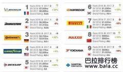 全球汽车轮胎十大品牌排行榜