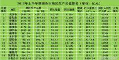 2018湖南省上半年各市gdp排名