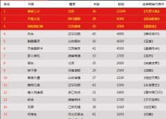 中国作家富豪榜2018排行榜