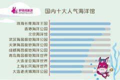 全中国最好的十大水族馆,中国十大海洋馆排名