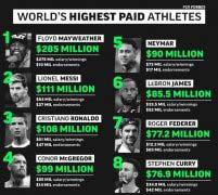 福布斯运动员收入排行榜2018