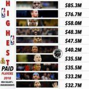 2018NBA十大收入最高球星榜单,詹姆斯居榜首