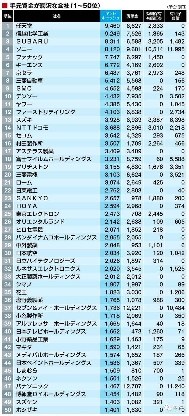 2017日本企业佰德利棋牌实力排名盘点