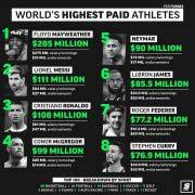 2018福布斯体坛运动员收入排行榜