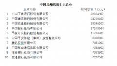 中国最赚钱的10大公司排行榜 前五名都被银行占