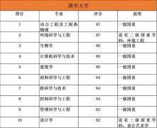 985大学排名前十的10大优势专业大盘点