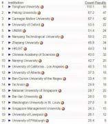 2019人工智能大学专业排名 清华大学排名世界第一