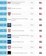 2019年QS世界大学前100排名 中国11所大学入选