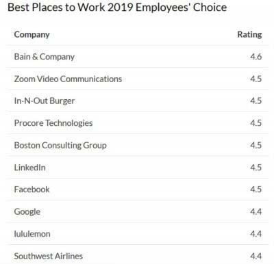 2019美国最佳雇主排行榜 Facebook跌到第七位