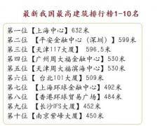中国十大最高建筑排行榜 台北101大厦排名第六