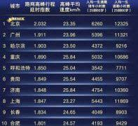 2018年度中国最堵城市排行榜,深圳退出堵城榜单