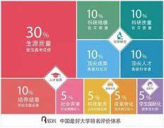 2019中国大学最新排名 清华北大浙大排名前三位