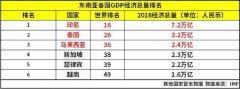 2018东南亚各国GDP怎么样 2018东盟十国经济排名
