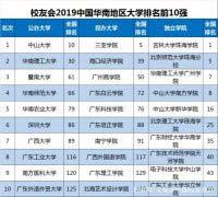 最新2019华南地区大学排名前十强 中山大学第一