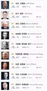 2019福布斯全球亿万富豪榜前20名榜单