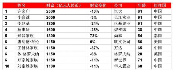 2019胡润全球房地产富豪榜前十名