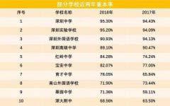 2019年深圳前10所高中排名 深圳中学排名榜首