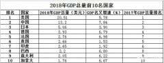 2018全球gdp排名前十国家 美国第一中国第二