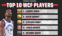 NBA东西部前十佳球员排名 詹姆斯西部排第一