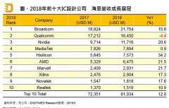 全球十大芯片设计公司最新排名 华为海思排第五