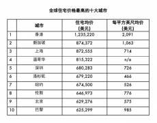 贵!全球房价最高的十大城市,香港蝉联榜首!
