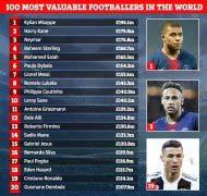 2019足球明星身价排名 姆巴佩身价达2亿欧元