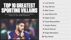 世界十大体育恶棍排行,苏亚雷斯位居榜首