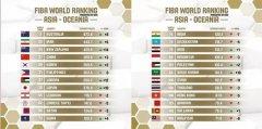 2019FIBA男篮最新排名,中国男篮排在27位