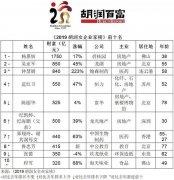 2019胡润女企业家榜单,杨惠妍蝉联中国女首富