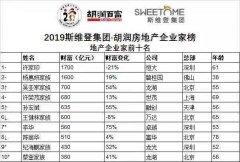 2019胡润房地产企业家榜,许家印蝉联地产首富