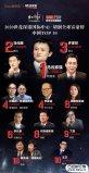 中国首富排行榜2020最新排名,马云排第一名