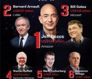 2020年全球富豪榜最新排名,前十名都是外国人