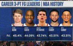 NBA三分命中率排名,科尔排在榜单第一名
