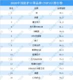 中国各类疫情必备物资品牌,口罩排在第一位