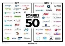 2020年福布斯全球区块链50强,蚂蚁区块链入选