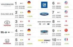 2020全球十大汽车集团排名,吉利位居第九名