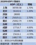 2020年中国gdp十强城市,上海稳居榜首
