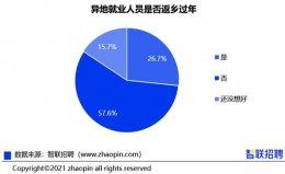 十大就地过年省份排行榜,北京高居第一