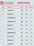 2021年中国财经类大学排名,上海财经大学第一名