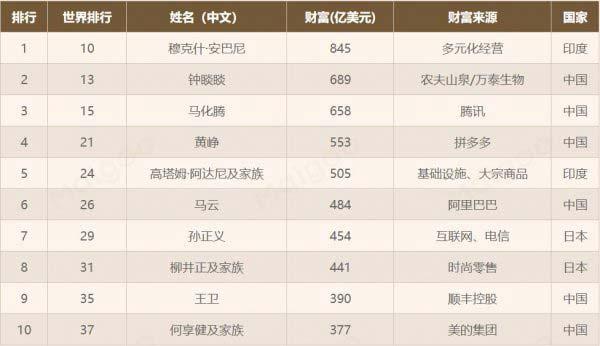 亚洲首富是谁第一?2021福布斯亚洲十大富豪