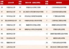 2021中国农林类大学排名:中国农大排首位