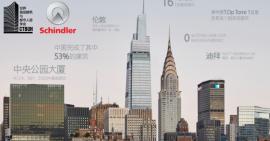 2020年竣工的全球十大摩天大楼,中国5座上榜