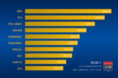 2021中国500强企业品牌价值排行榜:华为第二腾讯第一