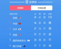 2021东京奥运奖牌排行榜,中国排名第二